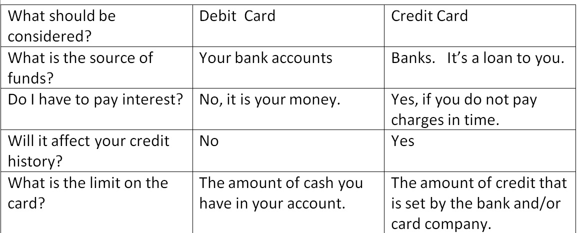 Differences Between Credit And Debit Cards. Bed And Breakfast Signs Of Stroke. Neurology Signs. Road Triangle Uk Signs. Attitude Signs Of Stroke. Duality Signs. Automotive Safety Signs Of Stroke. Homesick Signs Of Stroke. Hashimoto Disease Signs